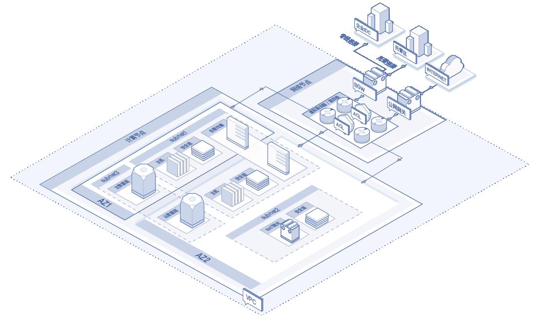 私有网络整体结构