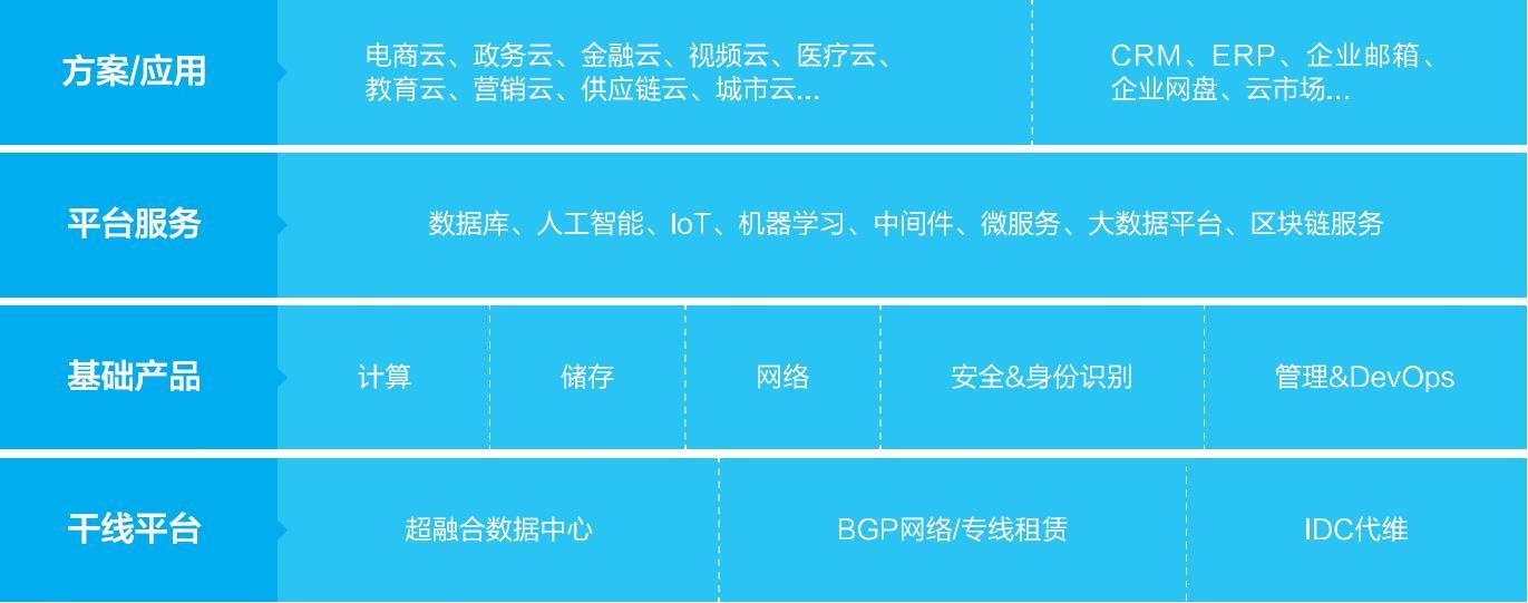 图 1 京东云产品与服务架构
