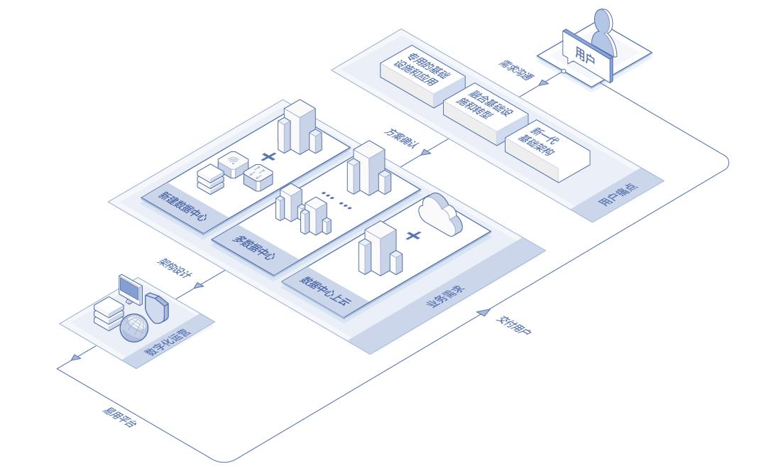 基础架构规划