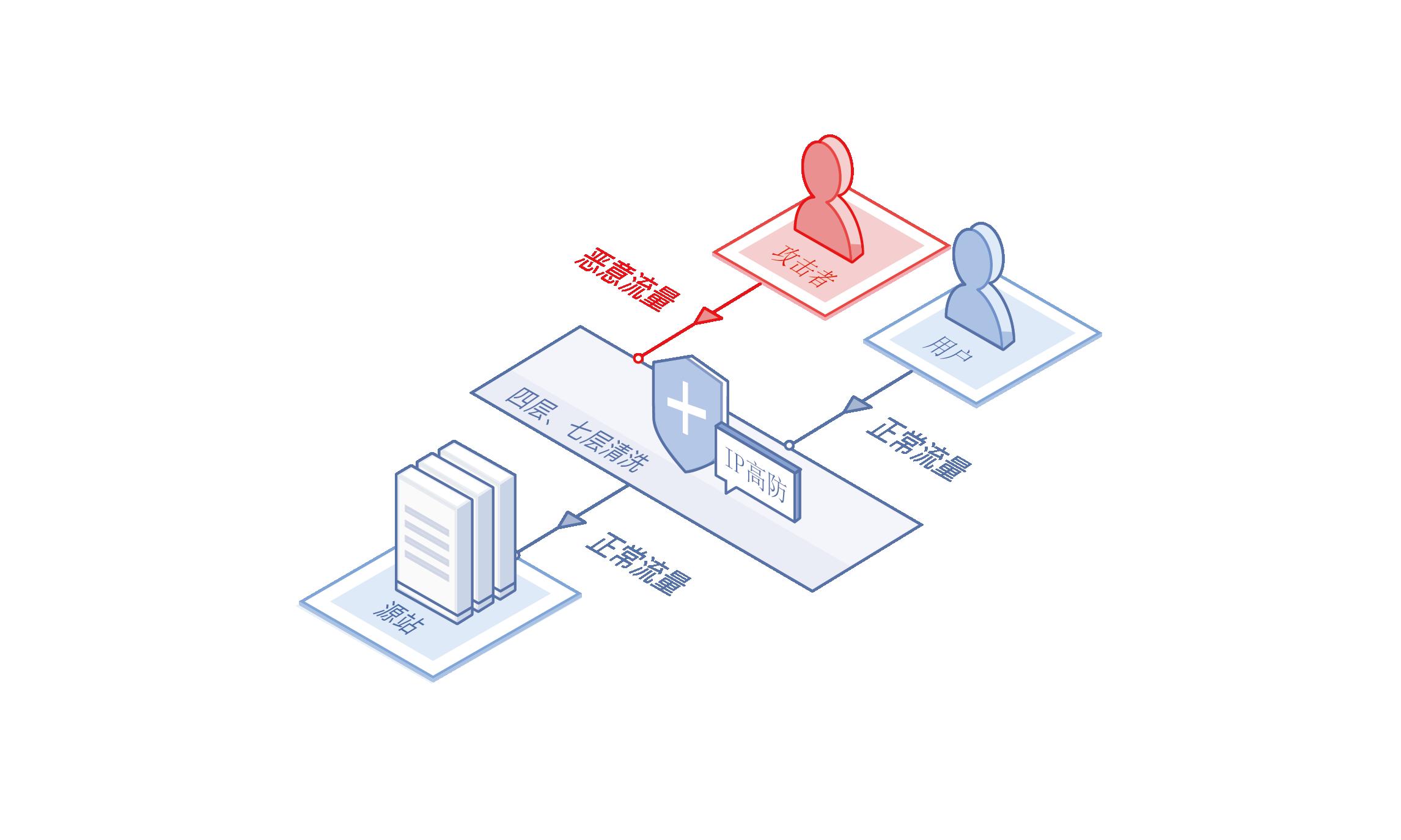 IP高防架构图