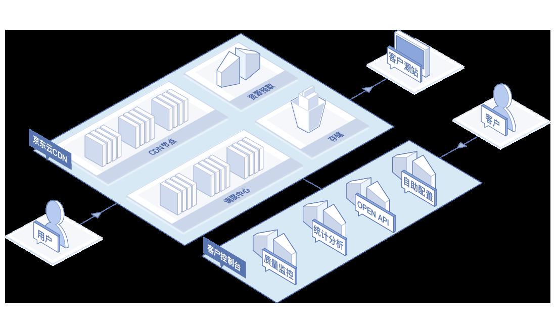 下载加速业务框架图
