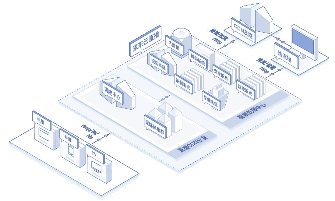 视频直播业务框架图