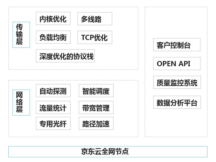 动态加速业务框架图