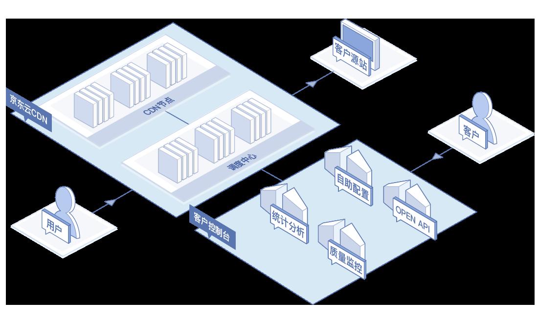 静态页面加速业务框架图