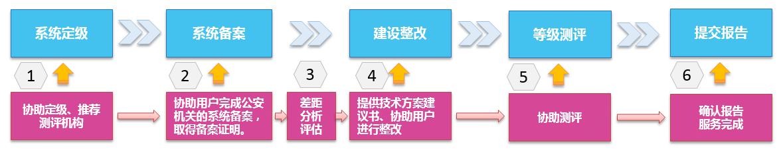 图 1 服务流程图