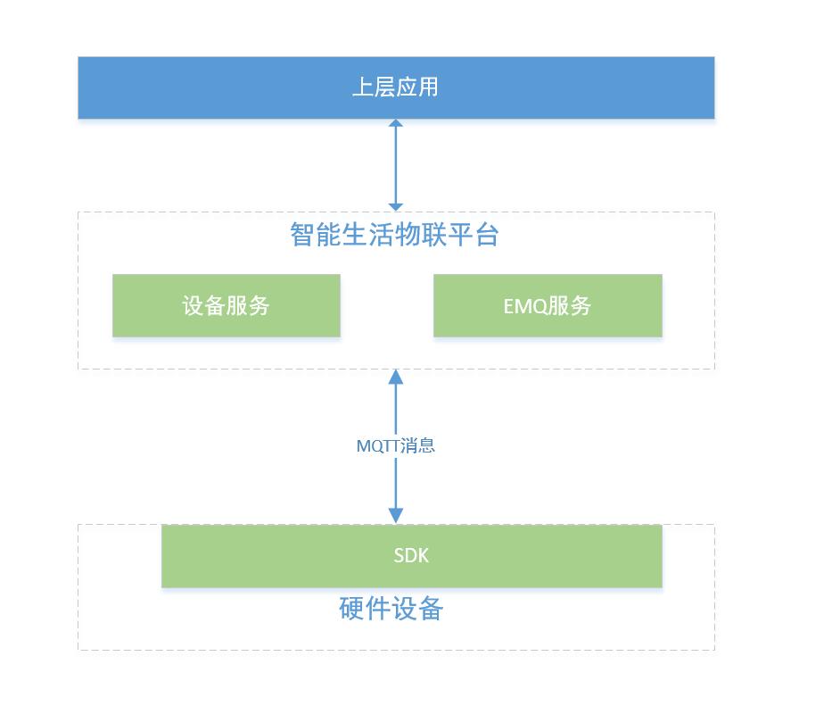 产品框架图