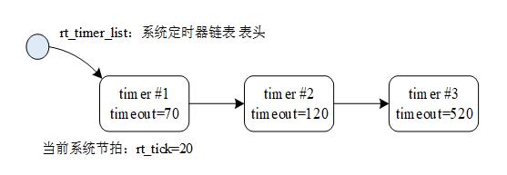 定时器链表示意图