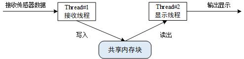 线程间数据传递示意图