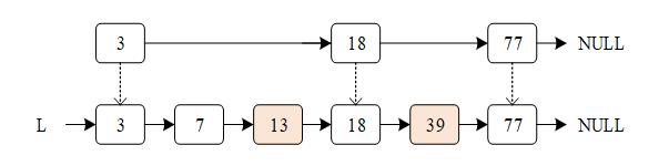 有序链表索引示意图