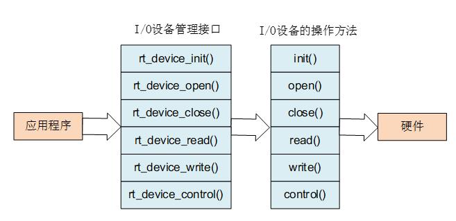 I/O 设备管理接口与 I/O 设备的操作方法的映射关系