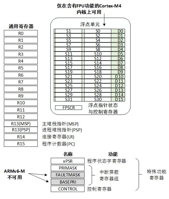 Cortex-M 寄存器示意图