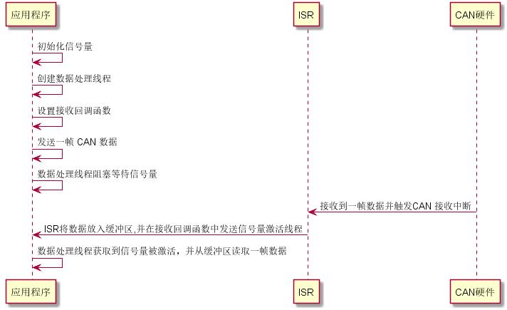 CAN 中断接收及发送序列图