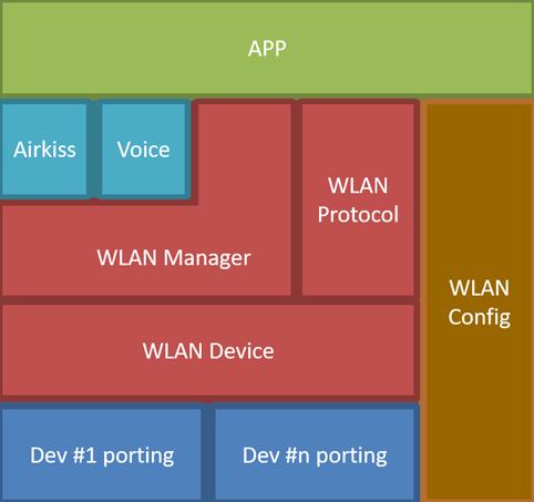 WIFI 框架