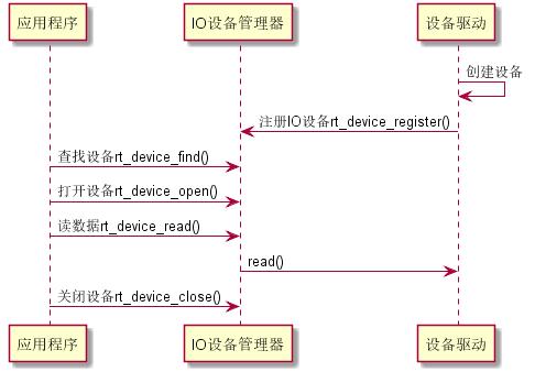 简单 I/O 设备使用序列图