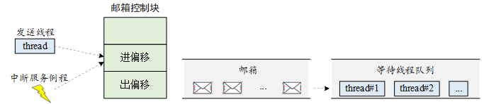 邮箱工作示意图