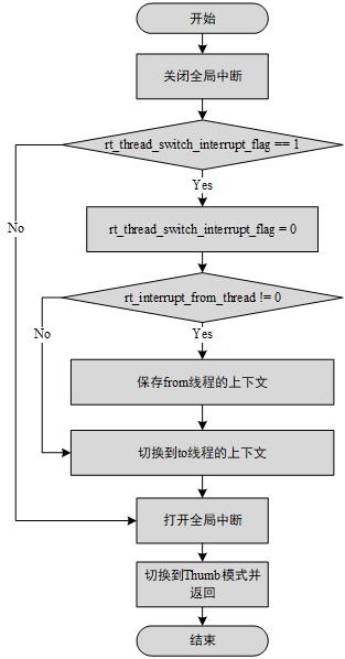 rt_hw_context_switch_interrupt() 函数实现流程