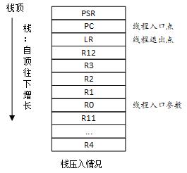 线程栈 (ARM)