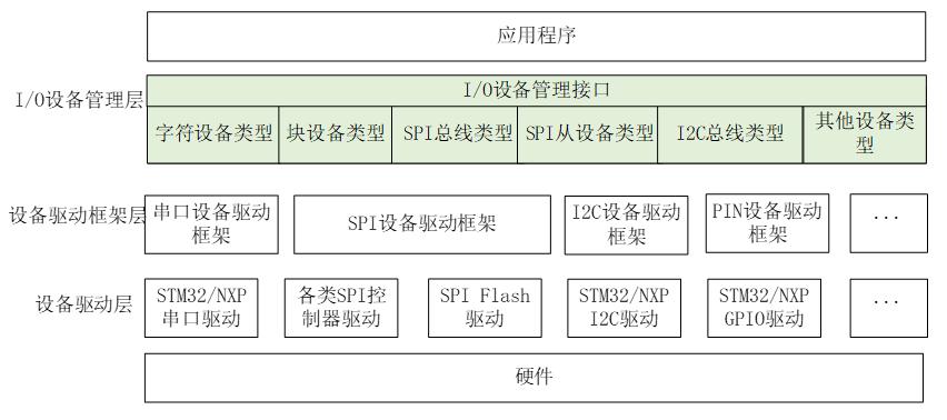 I/O 设备模型框架