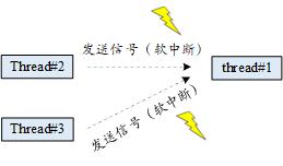 信号工作机制