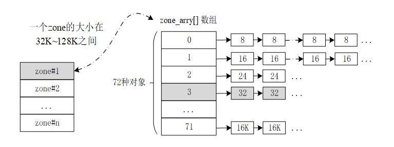 slab 内存分配结构图
