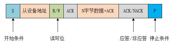 I2C 总线数据传输格式