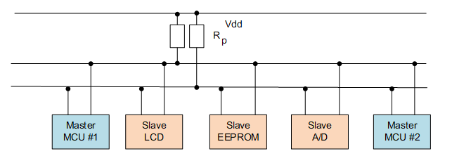 I2C 总线主从设备连接方式