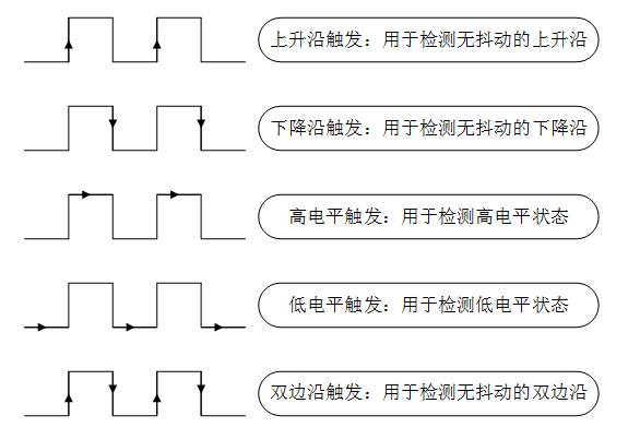 5 种中断触发模式