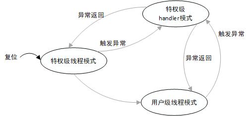 Cortex-M 工作模式状态图