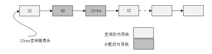 小内存管理算法链表结构示意图 2