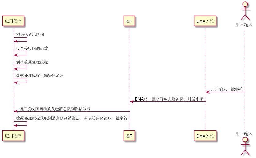 串口DMA接收及轮询发送序列图