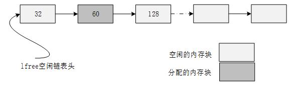 小内存管理算法链表结构示意图 1