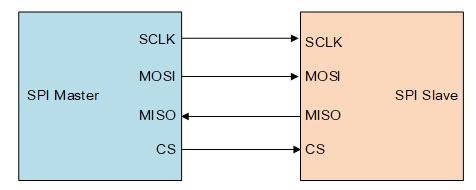 SPI 主设备和从设备的连接方式