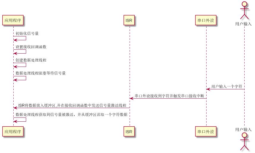 串口中断接收及轮询发送序列图