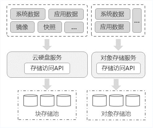 Storage-Resources-Overview-1