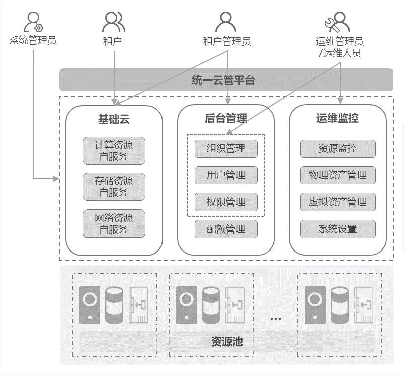 User-System-1