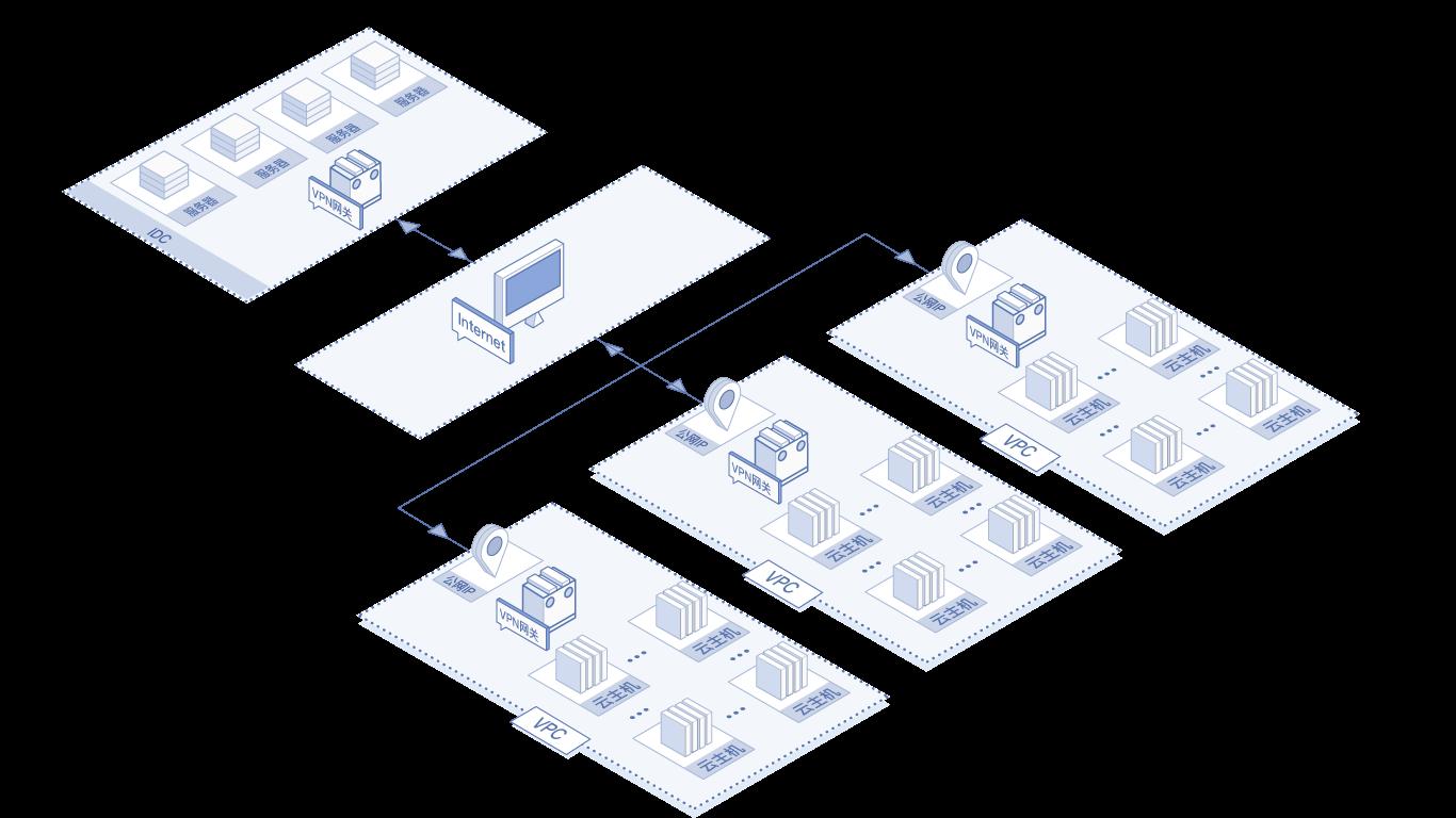 弹性公网IP绑定NFV实例