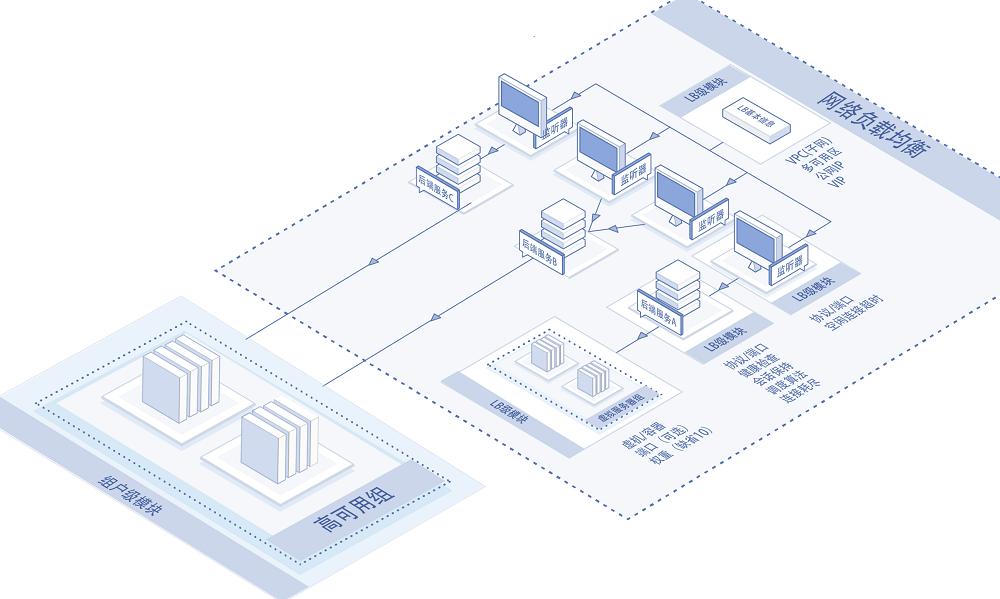 NLB产品结构