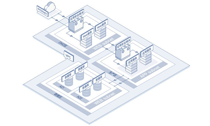 图 10 应用安全网关防护示意图