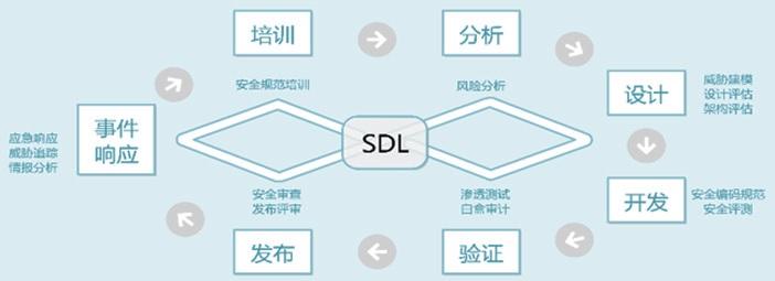 图 11 京东云安全开发流程示意图