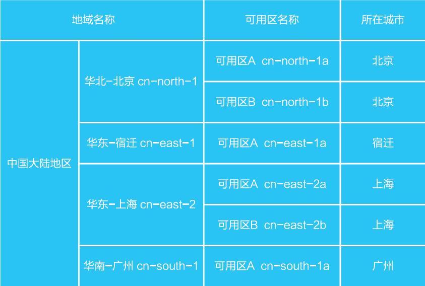 表 1 中国大陆地域及可用区
