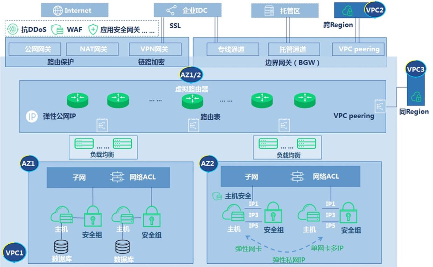 图 5 网络安全架构