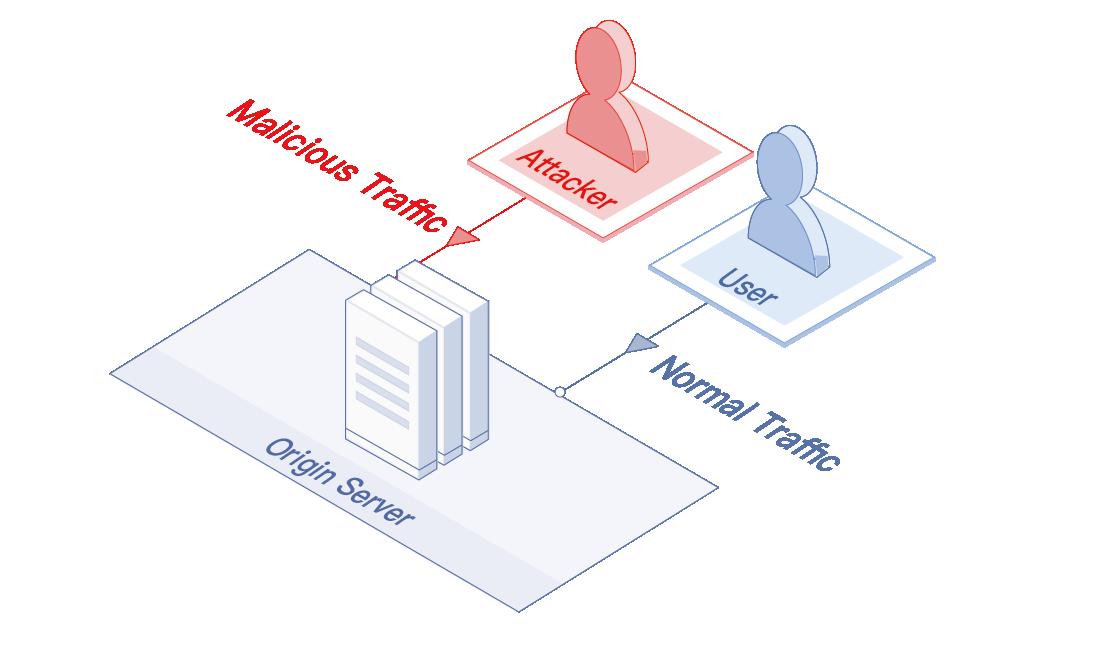 Anti-DDoS Pro Architecture Diagram