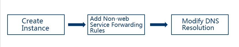 Non-Web Service